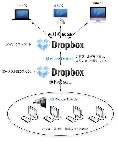 dropbox portable.jpg