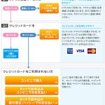 海外決済で安心なバーチャルプリペイドカードのVプリカを購入し使ってみた