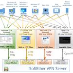 PacketiX VPN 4.0 のフリーウェア版である SoftEther VPN 1.0 が待望のリリース